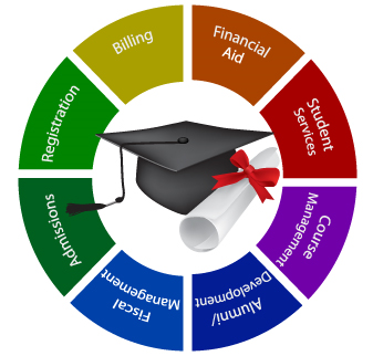 School Erp College Erp College Management Software